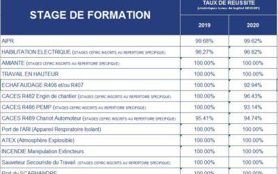 Statistiques taux de réussite du CEFIRC